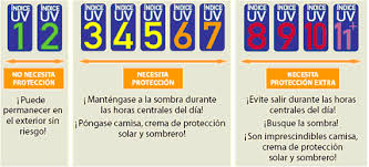 Indices ultravioleta de la AEMET